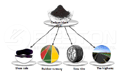 Uses of Carbon Black